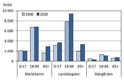 Så här ser åldersfördelningen ut i landskapet.